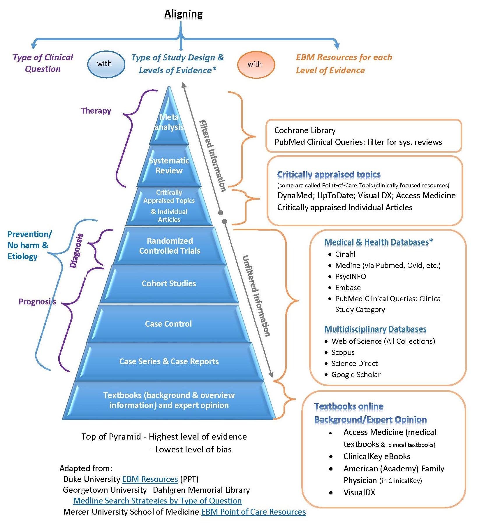 ... highest level of evidence. ebm align pyramid.jpg 807b2eb73ea85